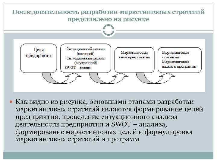 Последовательность разработки маркетинговых стратегий представлено на рисунке Как видно из рисунка, основными этапами разработки