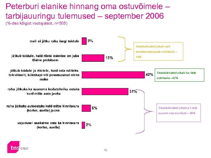 Peterburi elanike hinnang oma ostuvõimele – tarbijauuringu tulemused – september 2006 (%-des kõigist vastajatest,