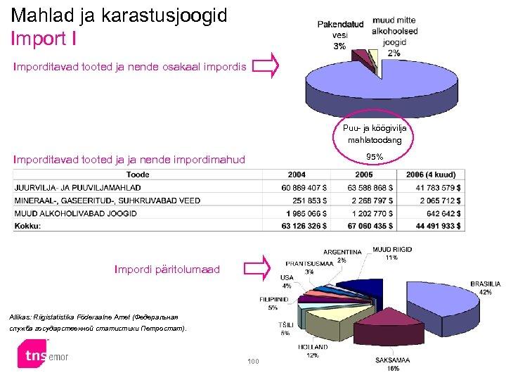 Mahlad ja karastusjoogid Import I Imporditavad tooted ja nende osakaal impordis Puu- ja köögivilja