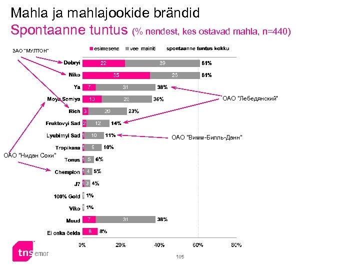 Mahla ja mahlajookide brändid Spontaanne tuntus (% nendest, kes ostavad mahla, n=440) ЗАО