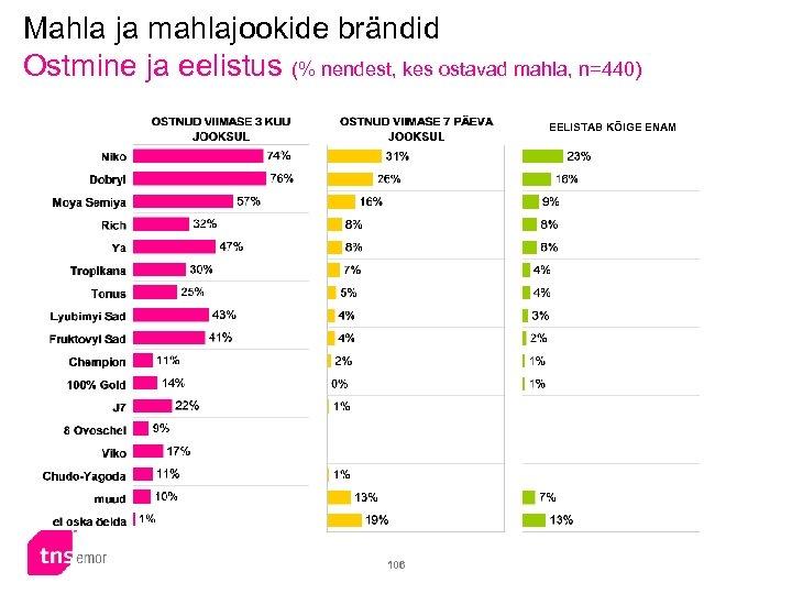 Mahla ja mahlajookide brändid Ostmine ja eelistus (% nendest, kes ostavad mahla, n=440) EELISTAB