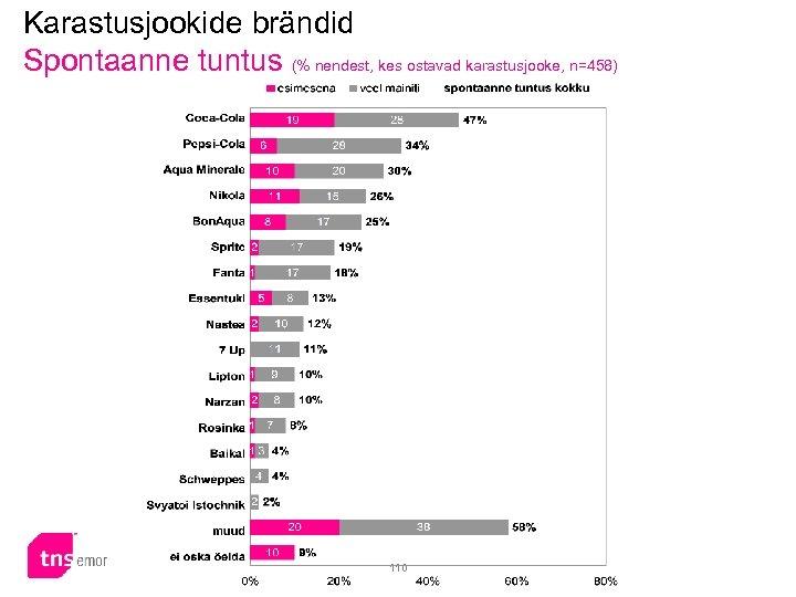 Karastusjookide brändid Spontaanne tuntus (% nendest, kes ostavad karastusjooke, n=458) 110