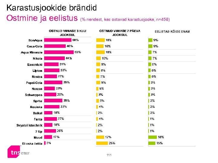 Karastusjookide brändid Ostmine ja eelistus (% nendest, kes ostavad karastusjooke, n=458) EELISTAB KÕIGE ENAM