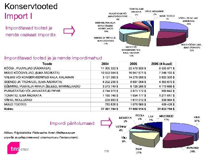 Konservtooted Import I Imporditavad tooted ja nende osakaal impordis Imporditavad tooted ja ja nende