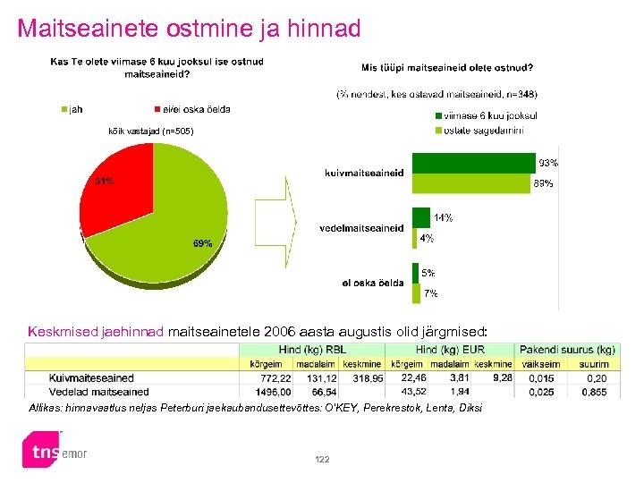 Maitseainete ostmine ja hinnad kõik vastajad (n=505) Keskmised jaehinnad maitseainetele 2006 aasta augustis olid