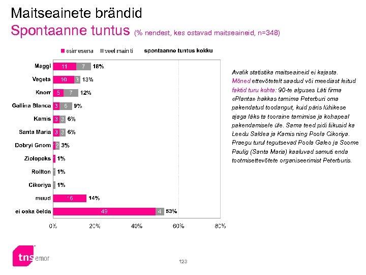 Maitseainete brändid Spontaanne tuntus (% nendest, kes ostavad maitseaineid, n=348) Avalik statistika maitseaineid ei