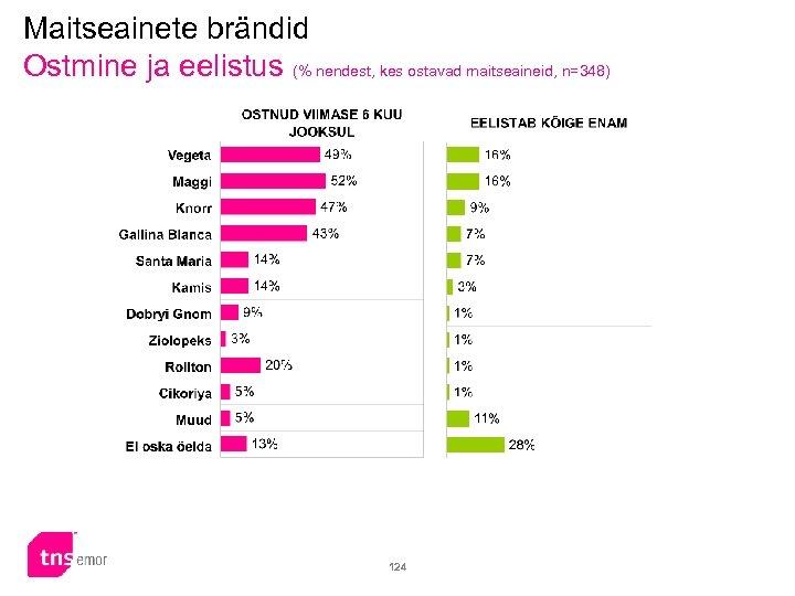 Maitseainete brändid Ostmine ja eelistus (% nendest, kes ostavad maitseaineid, n=348) 124
