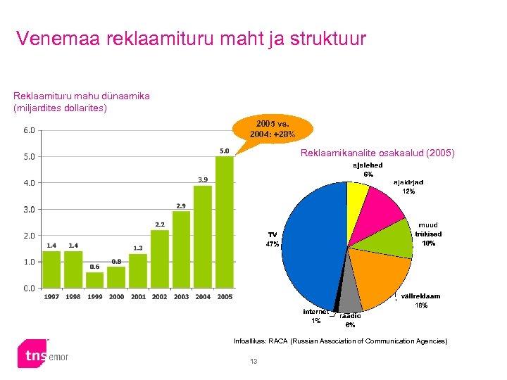 Venemaa reklaamituru maht ja struktuur Reklaamituru mahu dünaamika (miljardites dollarites) 2005 vs. 2004: +28%