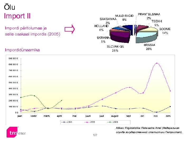 Õlu Import II Impordi päritolumaa ja selle osakaal impordis (2005) Impordidünaamika jaan veebr märts