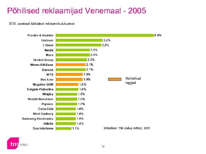 Põhilised reklaamijad Venemaal - 2005 SOV, osakaal kõikidest reklaamikulutustest Kohalikud tegijad Infoallikas: TNS Gallup