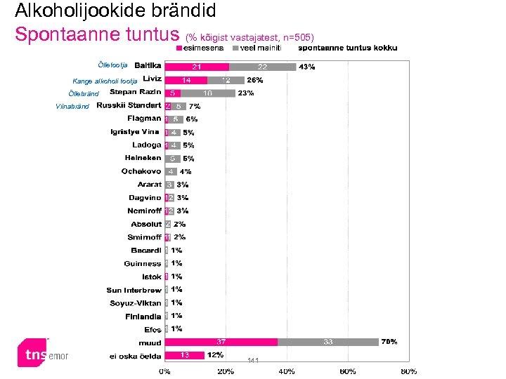 Alkoholijookide brändid Spontaanne tuntus (% kõigist vastajatest, n=505) Õlletootja Kange alkoholi tootja Õllebränd Viinabränd