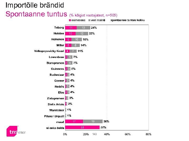 Importõlle brändid Spontaanne tuntus (% kõigist vastajatest, n=505) 142