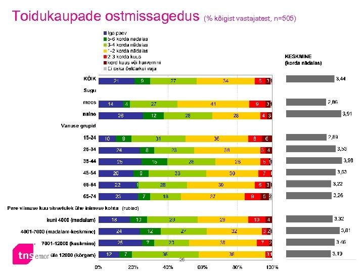 Toidukaupade ostmissagedus (% kõigist vastajatest, n=505) (rublad) 25