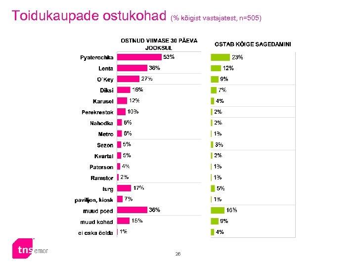 Toidukaupade ostukohad (% kõigist vastajatest, n=505) 26