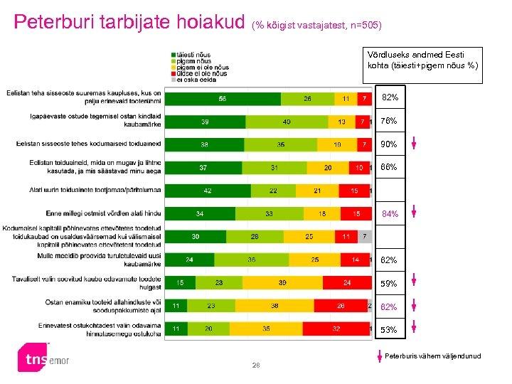 Peterburi tarbijate hoiakud (% kõigist vastajatest, n=505) Võrdluseks andmed Eesti kohta (täiesti+pigem nõus %)