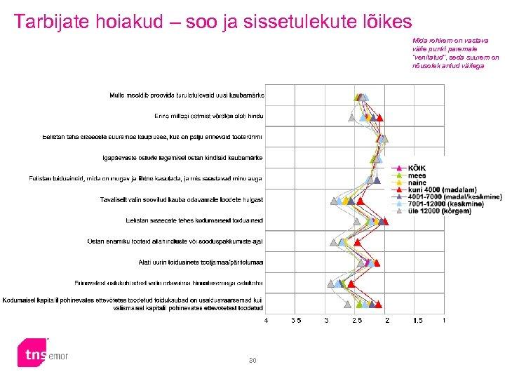 Tarbijate hoiakud – soo ja sissetulekute lõikes Mida rohkem on vastava väite punkt paremale