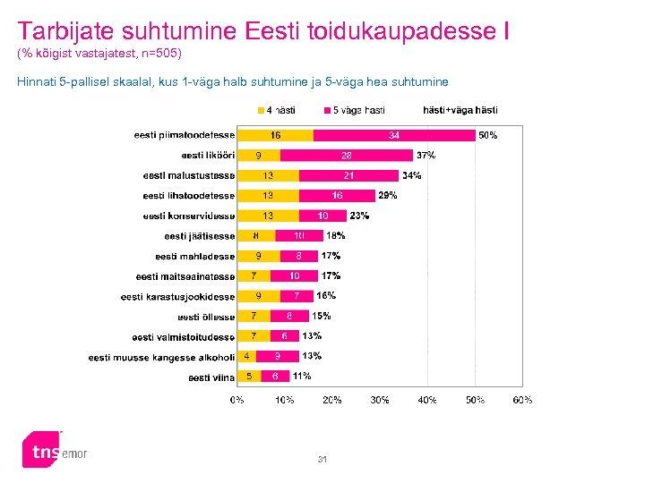 Tarbijate suhtumine Eesti toidukaupadesse I (% kõigist vastajatest, n=505) Hinnati 5 -pallisel skaalal, kus