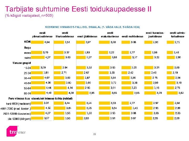 Tarbijate suhtumine Eesti toidukaupadesse II (% kõigist vastajatest, n=505) KESKMINE HINNANG 5 -PALLISEL SKAALAL