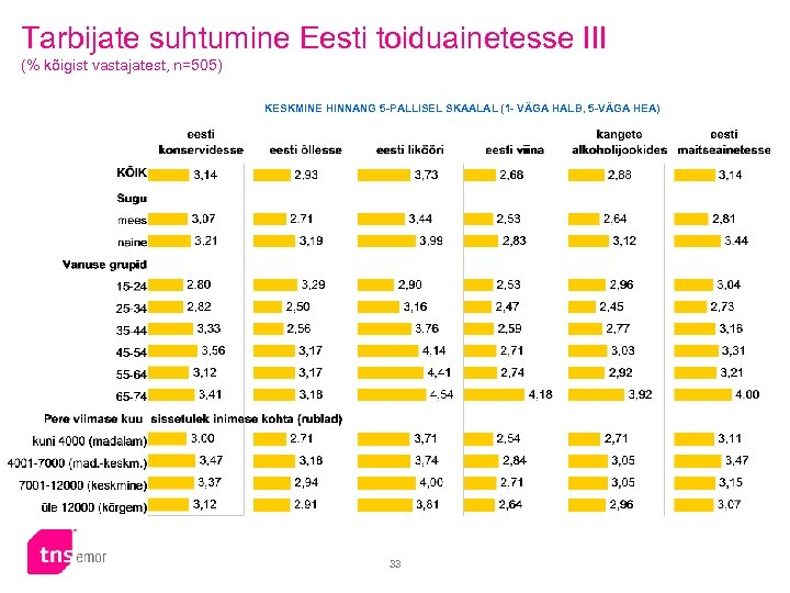 Tarbijate suhtumine Eesti toiduainetesse III (% kõigist vastajatest, n=505) KESKMINE HINNANG 5 -PALLISEL SKAALAL