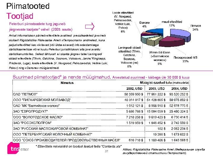 Piimatooted Tootjad Peterburi piimatoodete turg jaguneb järgnevate tootjate* vahel (2005. aasta) Antud informatsioon pärineb