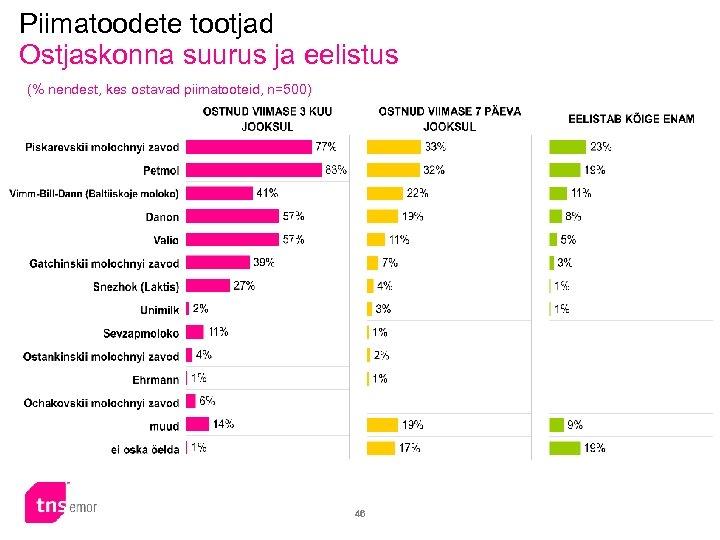 Piimatoodete tootjad Ostjaskonna suurus ja eelistus (% nendest, kes ostavad piimatooteid, n=500) 46