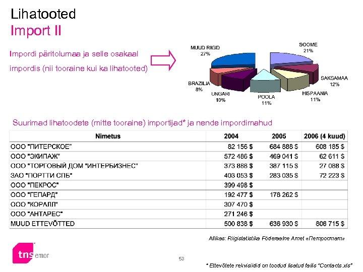 Lihatooted Import II Impordi päritolumaa ja selle osakaal impordis (nii tooraine kui ka lihatooted)