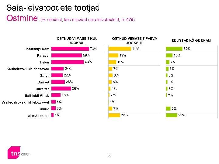 Saia-leivatoodete tootjad Ostmine (% nendest, kes ostavad saia-leivatooteid, n=478) EELISTAB KÕIGE ENAM 72