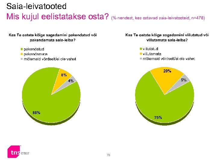 Saia-leivatooted Mis kujul eelistatakse osta? (% nendest, kes ostavad saia-leivatooteid, n=478) 73