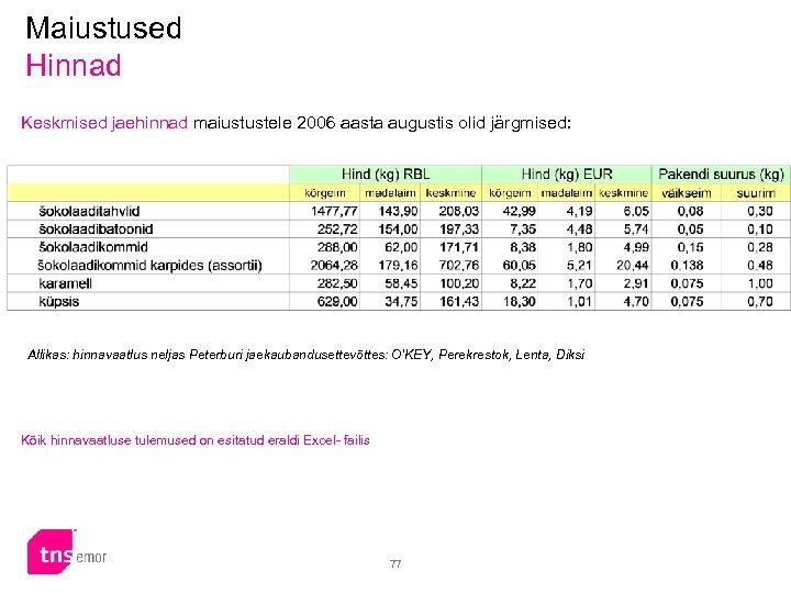 Maiustused Hinnad Keskmised jaehinnad maiustustele 2006 aasta augustis olid järgmised: Allikas: hinnavaatlus neljas Peterburi