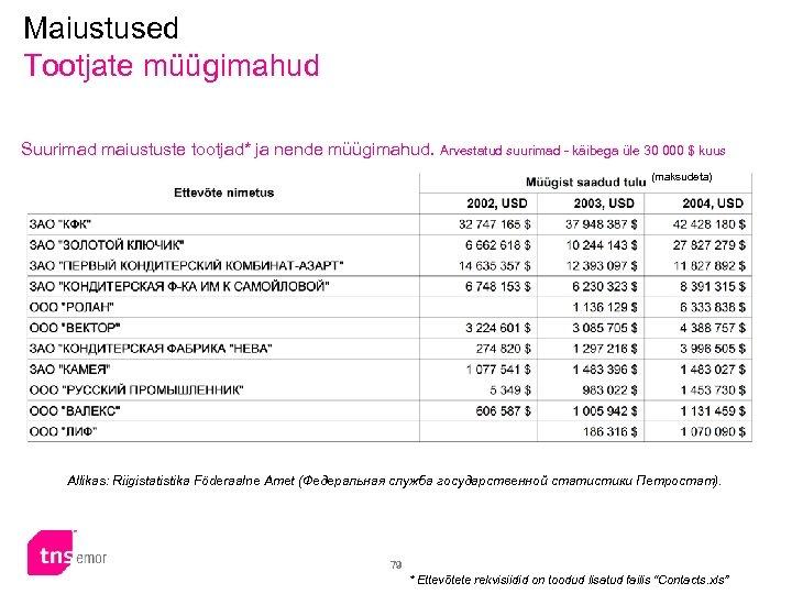 Maiustused Tootjate müügimahud Suurimad maiustuste tootjad* ja nende müügimahud. Arvestatud suurimad - käibega üle