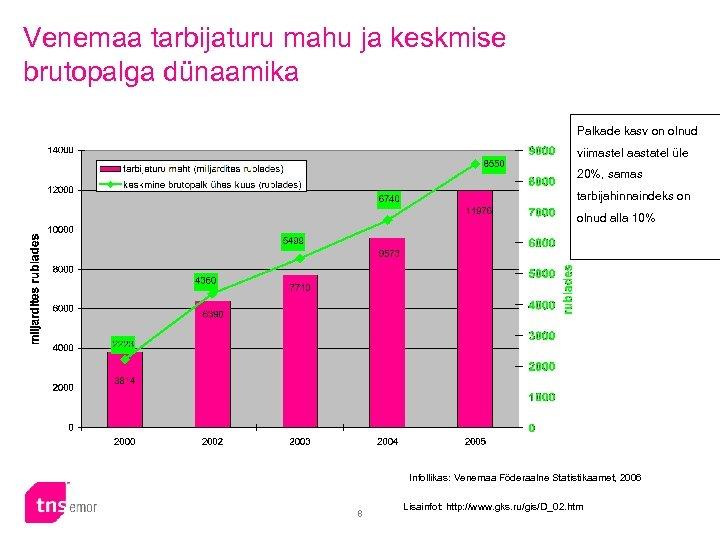 Venemaa tarbijaturu mahu ja keskmise brutopalga dünaamika Palkade kasv on olnud viimastel aastatel üle