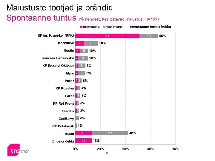 Maiustuste tootjad ja brändid Spontaanne tuntus (% nendest, kes ostavad maiustusi, n=461) 85