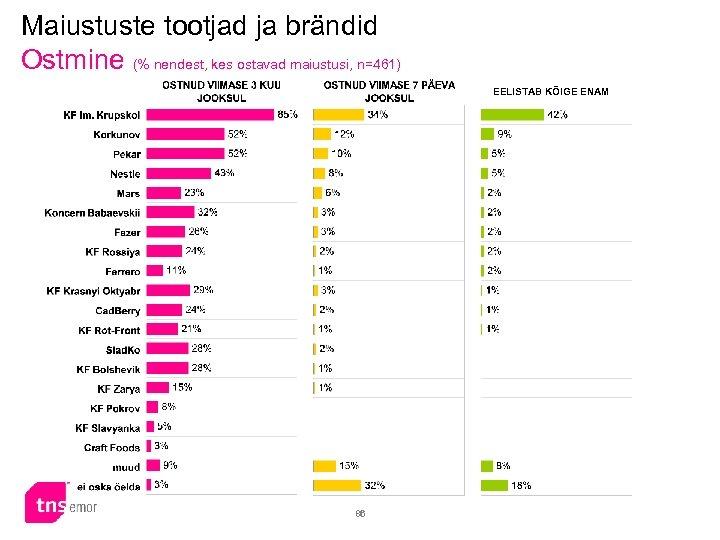 Maiustuste tootjad ja brändid Ostmine (% nendest, kes ostavad maiustusi, n=461) EELISTAB KÕIGE ENAM
