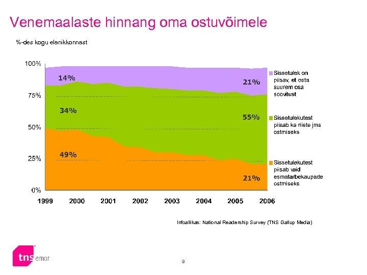 Venemaalaste hinnang oma ostuvõimele %-des kogu elanikkonnast Infoallikas: National Readership Survey (TNS Gallup Media)