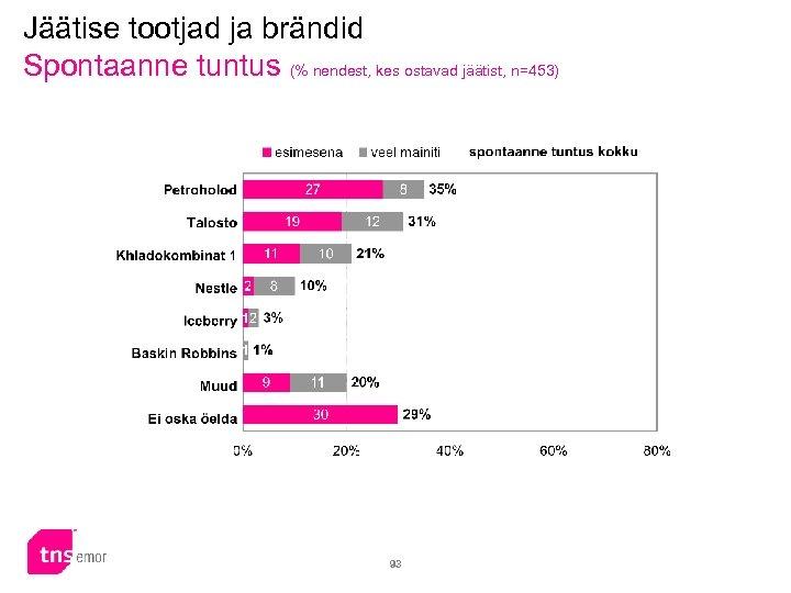 Jäätise tootjad ja brändid Spontaanne tuntus (% nendest, kes ostavad jäätist, n=453) 93