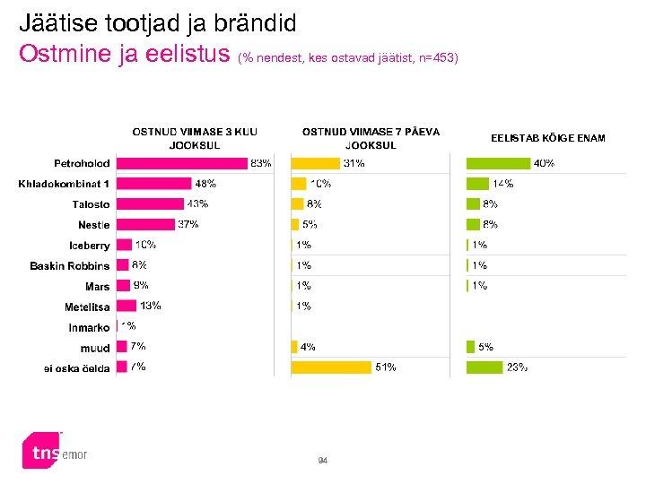 Jäätise tootjad ja brändid Ostmine ja eelistus (% nendest, kes ostavad jäätist, n=453) EELISTAB