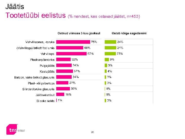 Jäätis Tootetüübi eelistus (% nendest, kes ostavad jäätist, n=453) 95