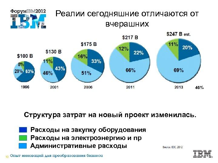 Реалии сегодняшние отличаются от вчерашних 46% Структура затрат на новый проект изменилась. Расходы на