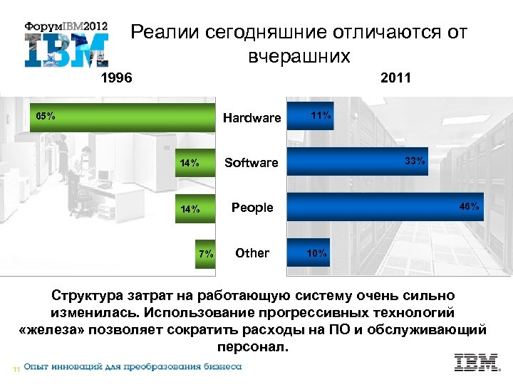 Реалии сегодняшние отличаются от вчерашних 1996 2011 65% Hardware 14% 33% Software 14% 11%
