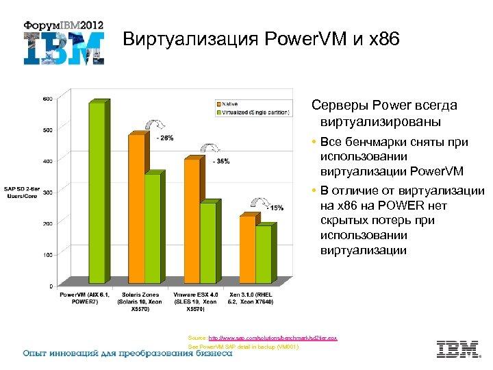 Виртуализация Power. VM и x 86 Серверы Power всегда виртуализированы • Все бенчмарки сняты