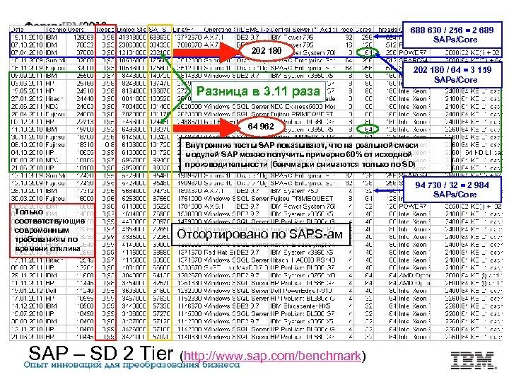688 630 / 256 = 2 689 SAPs/Core 202 180 Разница в 3. 11