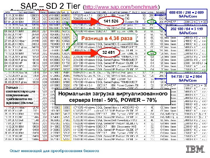 SAP – SD 2 Tier (http: //www. sap. com/benchmark) 688 630 / 256 =