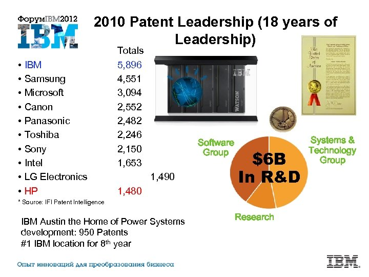2010 Patent Leadership (18 years of Leadership) • IBM • Samsung • Microsoft •