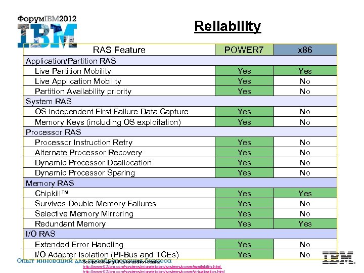 Reliability RAS Feature POWER 7 x 86 Yes Yes No No Yes Yes Yes
