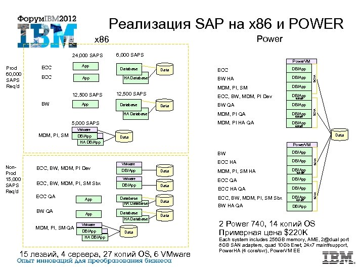 Реализация SAP на x 86 и POWER Power x 86 24, 000 SAPS 6,