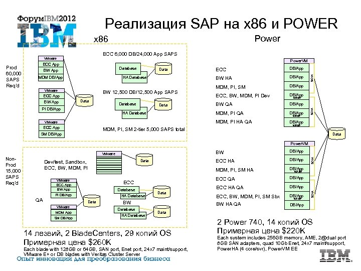 Реализация SAP на x 86 и POWER Power x 86 ECC 6, 000 DB/24,