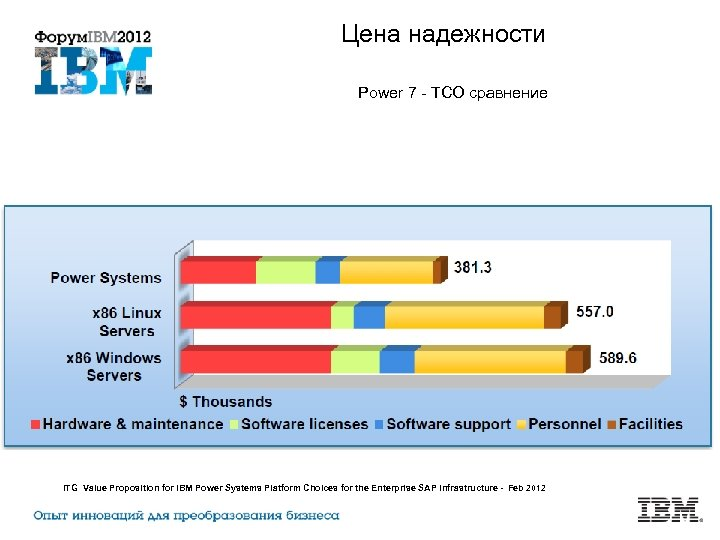 Цена надежности Power 7 - TCO сравнение ITG Value Proposition for IBM Power Systems