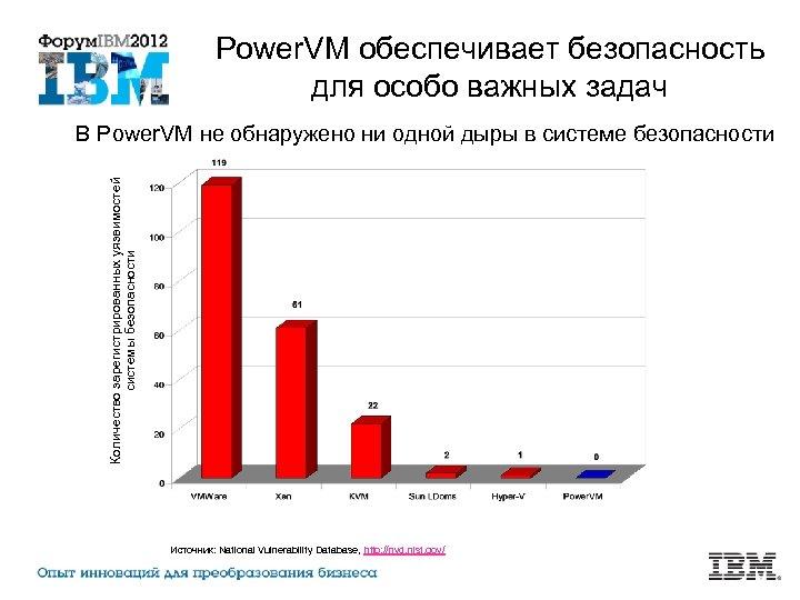 Power. VM обеспечивает безопасность для особо важных задач Количество зарегистрированных уязвимостей системы безопасности В