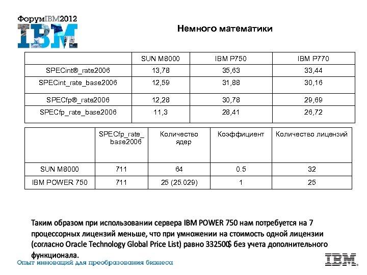 Немного математики SUN M 8000 IBM P 750 IBM P 770 SPECint®_rate 2006 13,