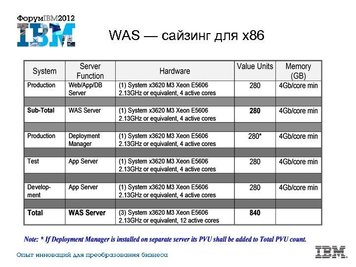 WAS — сайзинг для x 86